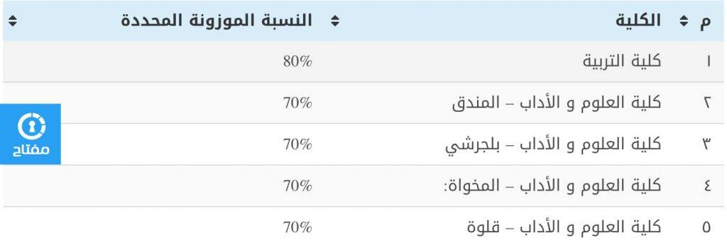 نسبة القبول في كليات جامعة الباحة