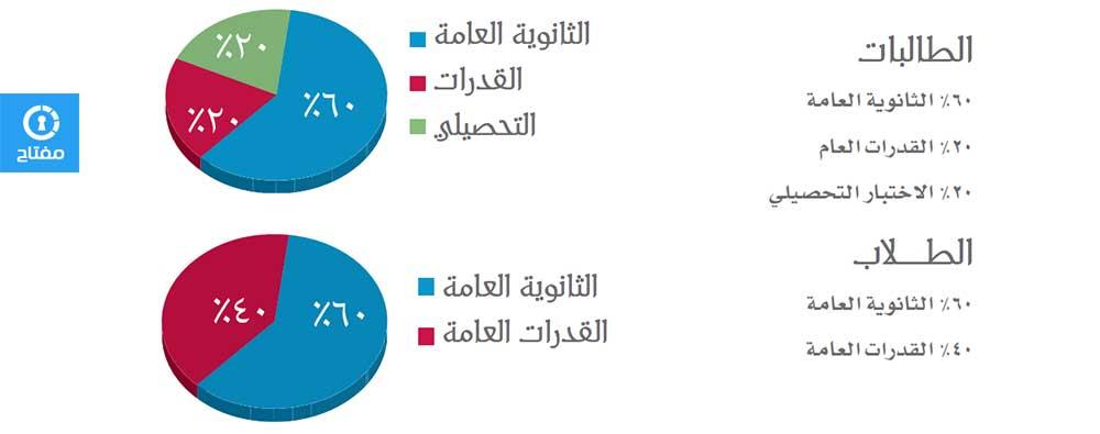 حساب النسبة الموزونة لجامعة أم القرى