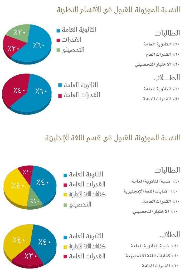حساب النسبة الموزونة لجامعة الملك عبدالعزيز